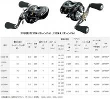 DAIWA reel Zillion TW HD 1520HL